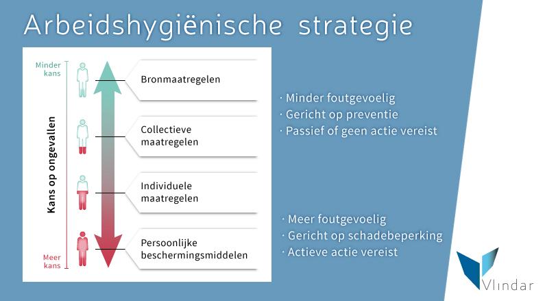 Arbeidshygienische-strategie-Vlindar