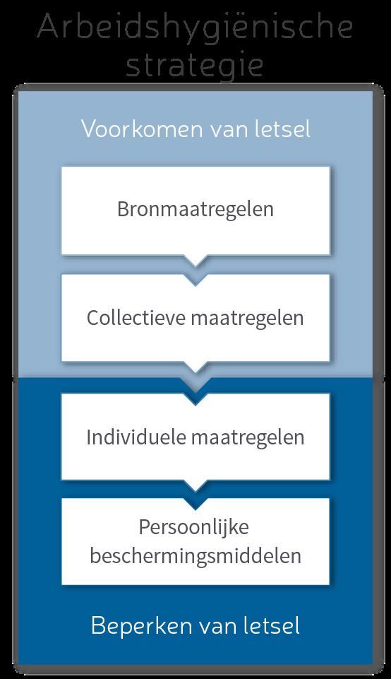 Arbeidshygienische strategie voor werken op hoogte adviesbureau Vlindar