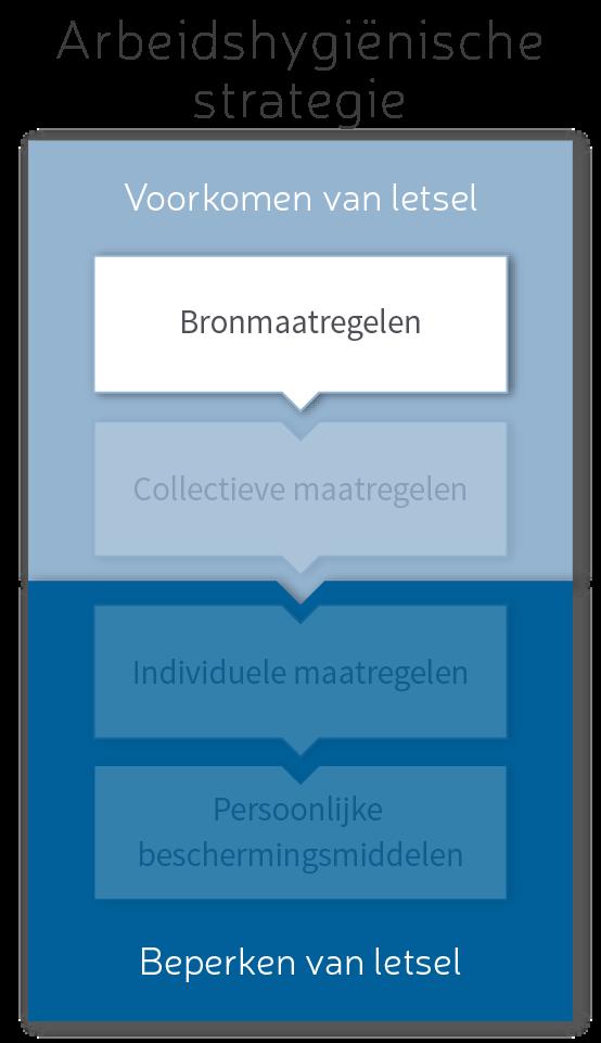 Arbeidshygiënische-strategie-Bronaanpak-Vlindar