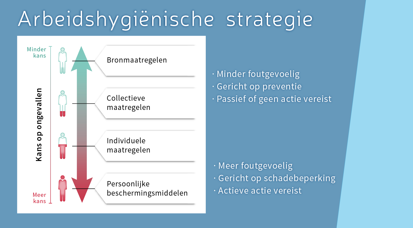 Arbeidshygienische-strategie-kans-op-ongevallen-Vlindar