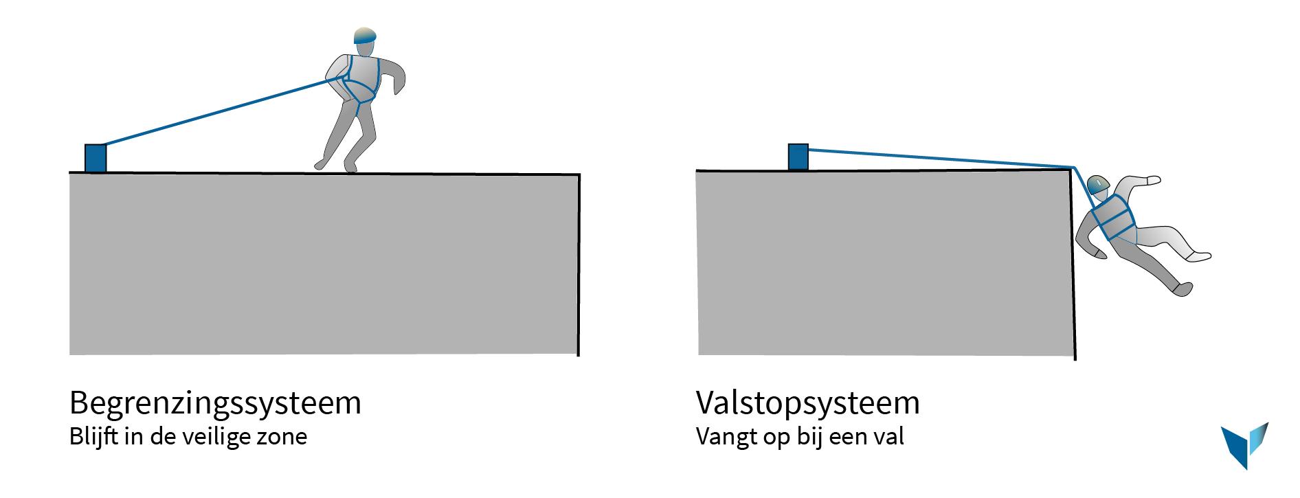 Begrenzing en valstopsysteem - Vlindar-01