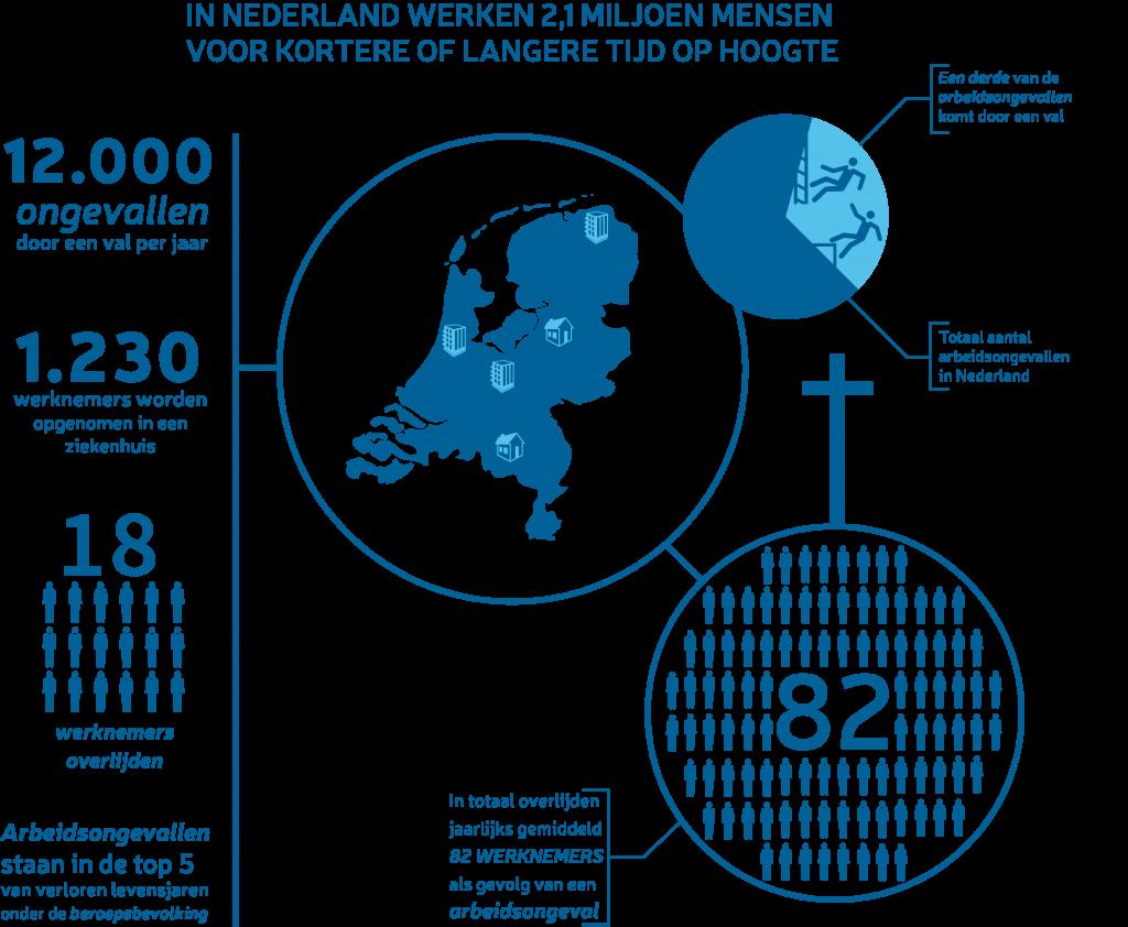 Nederlands onderzoek naar veilig werken op hoogte onder gemeenten - Vlindar Bouwstenen voor Sociaal